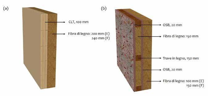 Page 6 of Studio dell'impatto della conducibilità termica variabile sulla performance termica di pareti di legno