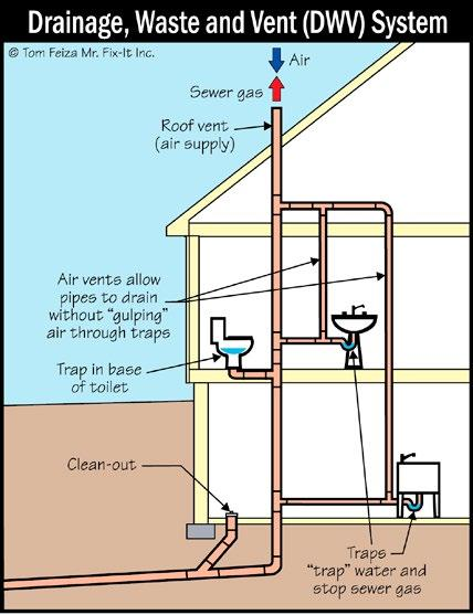 Page 18 of SMART INSPECTOR SCIENCE Plumbing Vent Flashing