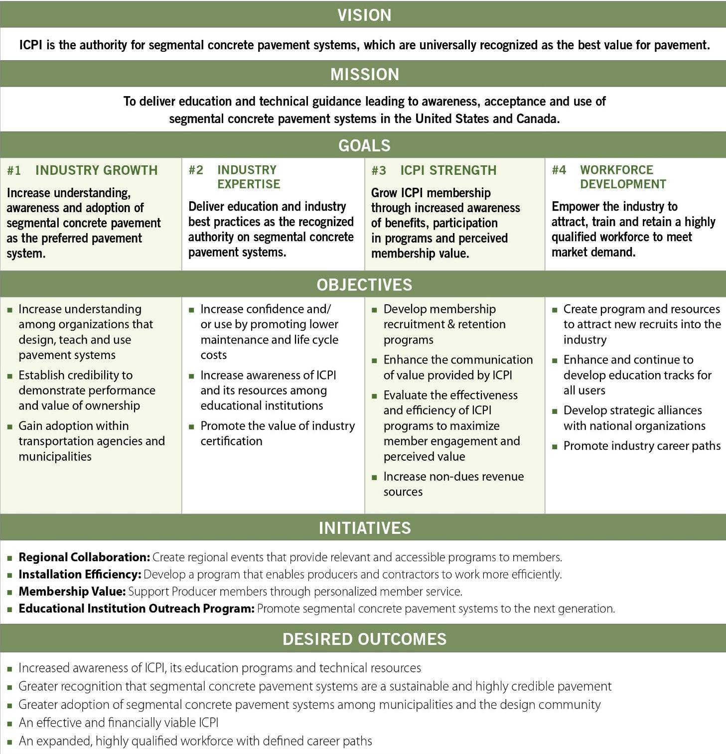 Page 6 of ICPI 2019 22 Strategic Plan