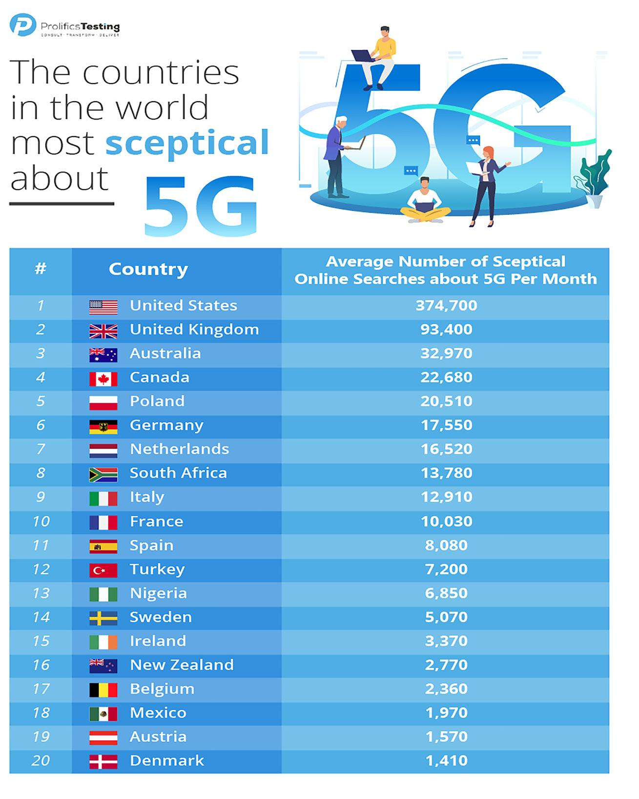 Page 40 of Are you ready for 5G. Online data reveals which