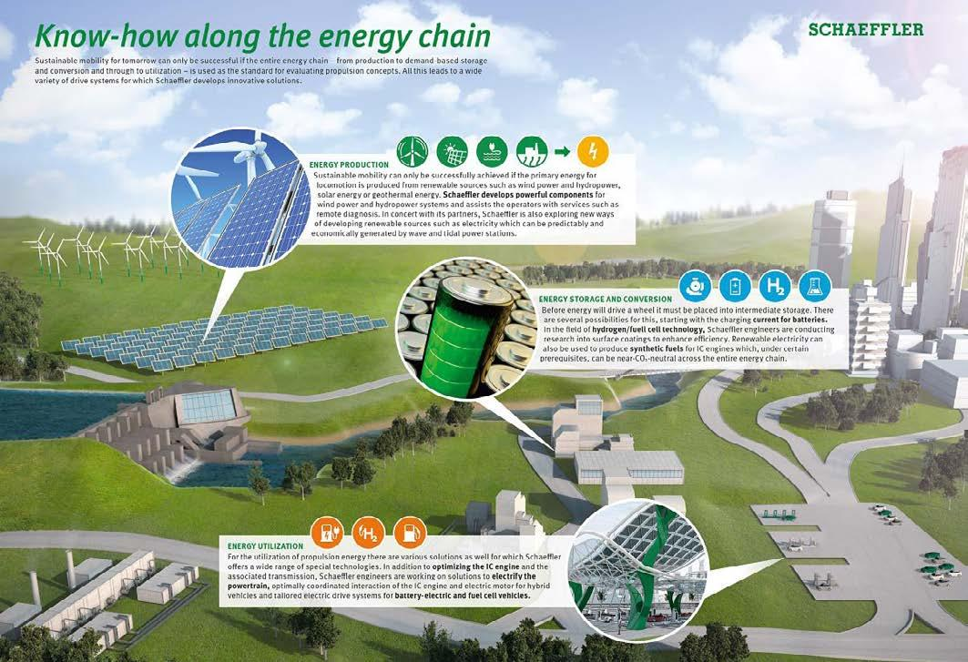 Page 32 of Hydrogen is the key raw material for a global energy revolution