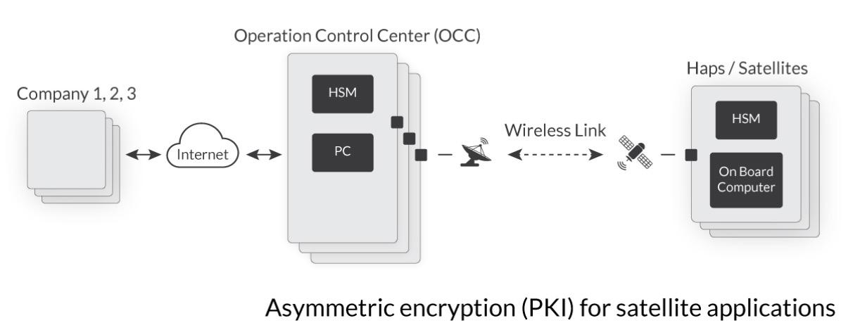 Page 14 of Asymmetric Encryption PKI