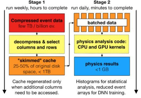 Page 16 of Fast Sparse Data Processing & Analysis with GPU Accelerators