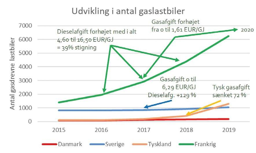 Page 24 of TEMA: Gas til transport og status på området
