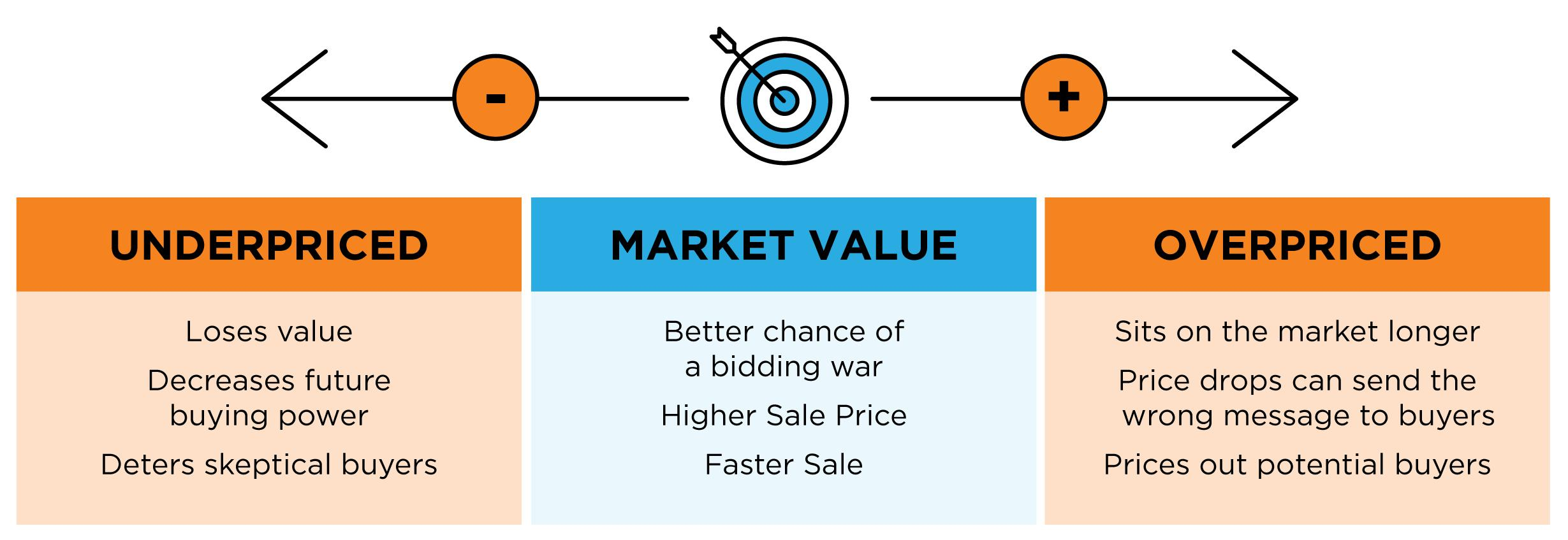 Page 19 of Why Pricing Your House Right Matters