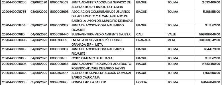 Page 6 of Empresa Municipal De Servicios Publicos Domiciliarios De Acueducto, Alcantarillado Y Saneamiento Basico De Sabana De Torres Espusato E.S.P