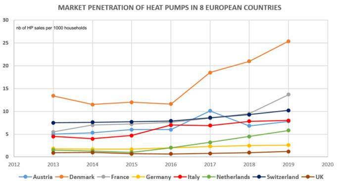 Page 14 of Heat pumps in multi-family buildings, drivers and barriers, by Odile Cauret