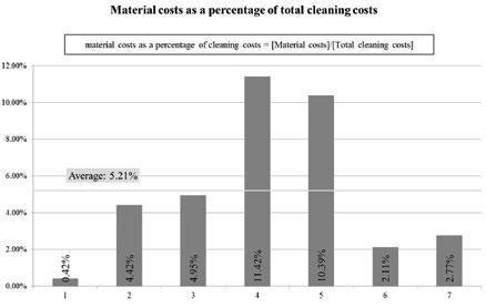Page 24 of Un metodo di benchmarking per i servizi di pulizia negli ospedali svizzeri