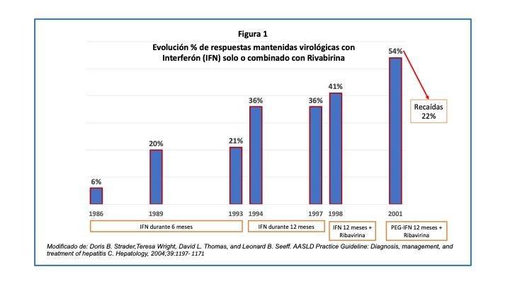 Page 16 of El caso de la hepatitis crónica por virus C. José Luis Rodríguez Agulló