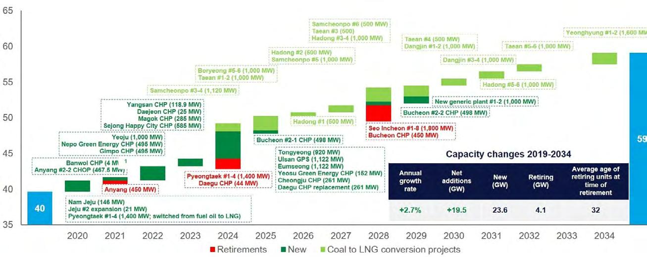 Page 18 of South Korea pushes renewable energy ambitions for 2034