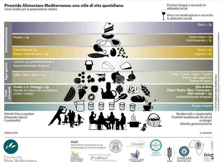 Page 44 of La nuova piramide alimentare, novità all'insegna della sostenibilità