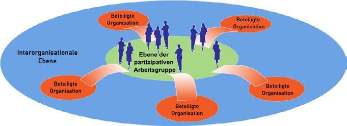 Page 44 of Erfolgreiche partizipative Projektentwicklung findet auf unterschiedlichen Ebenen der Zusammenarbeit statt. Erkenntnisse aus zwei Wasserkraftprojekten