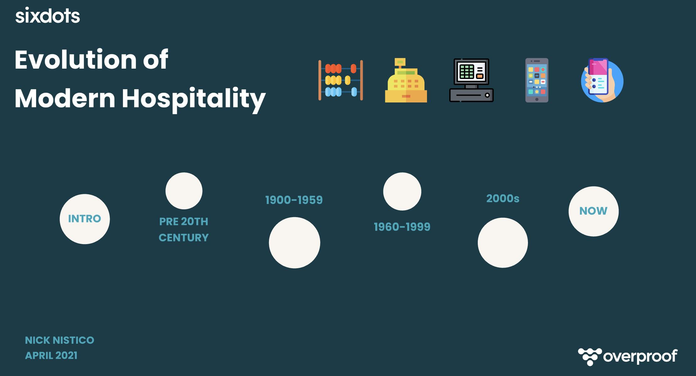 Page 2 of The Evolution of Modern Hospitality by Nick Nistico; Introduction by Don Billings