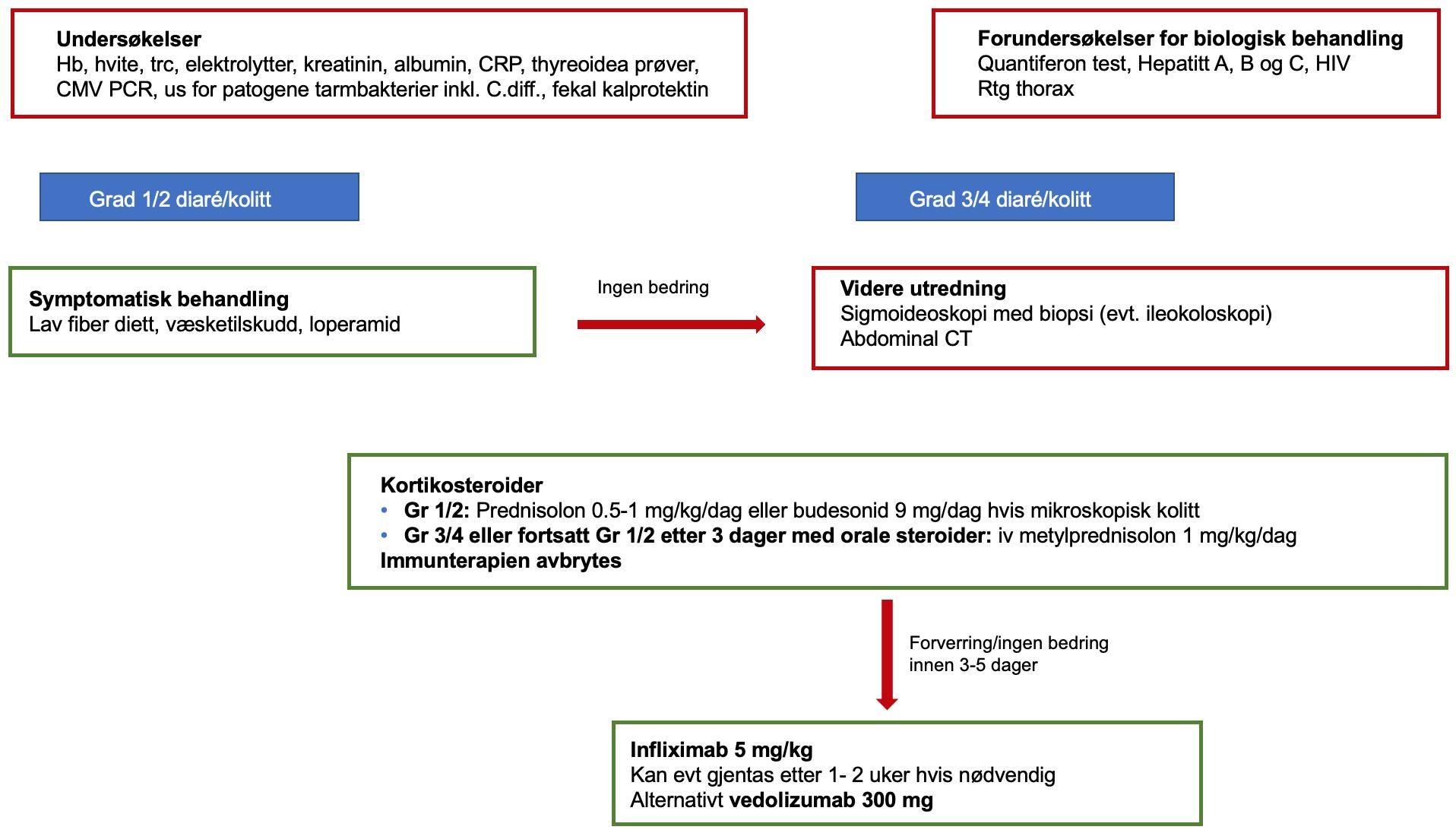 Page 26 of GI-bivirkninger av immunterapi