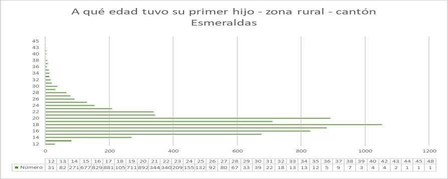 Page 24 of Ilustración 18. Edad del primer embarazo zona rural cantón Esmeraldas