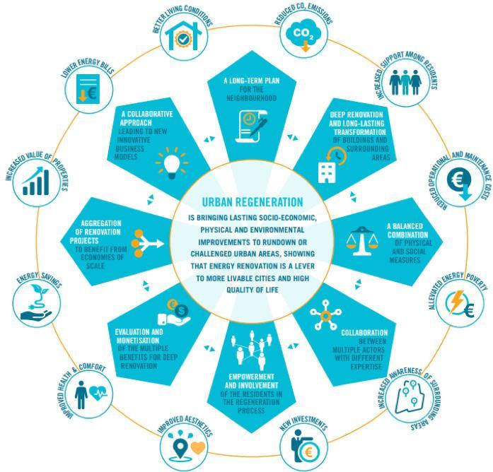 Page 52 of Investire sulla salute e sui benefici sociali come apportare un maggiore slancio alla riqualificazione sostenibile nel settore residenziale