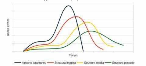 Page 6 of neo-Eubios 76 - Il calcolo dei carichi termici estivi con metodo Carrier-Pizzetti