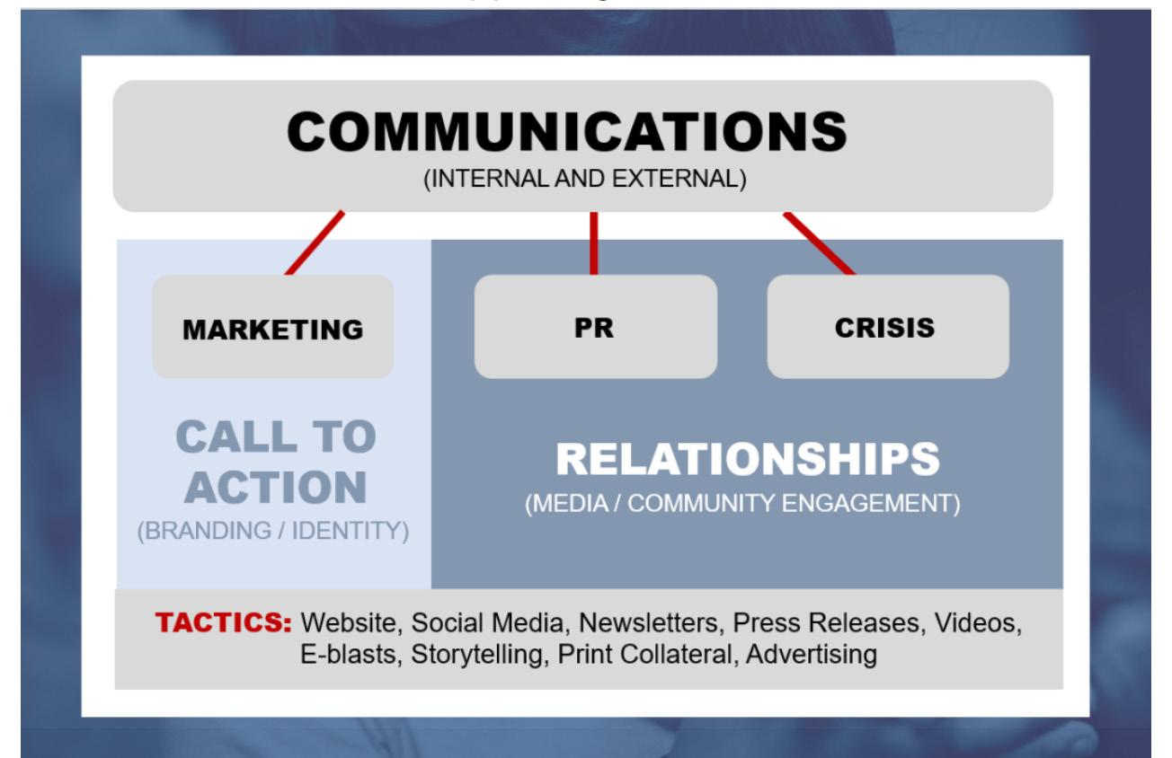 Page 34 of Effectively Integrating Communications and Marketing in School Districts Stephanie De Los