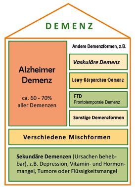 Page 18 of Die Alzheimer Gesellschaft Baden-Württemberg e.V