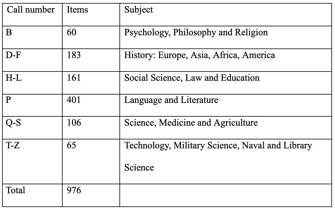 Page 6 of Facility and Collection Usage at an Upper-Level Academic Institution During a Pandemic