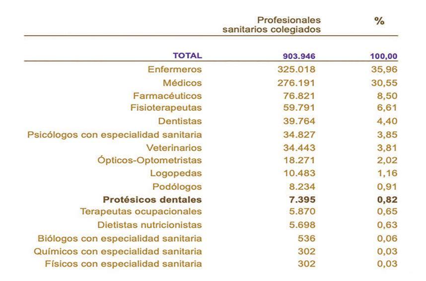 Page 6 of España supera los 900.000 profesionales sanitarios colegiados