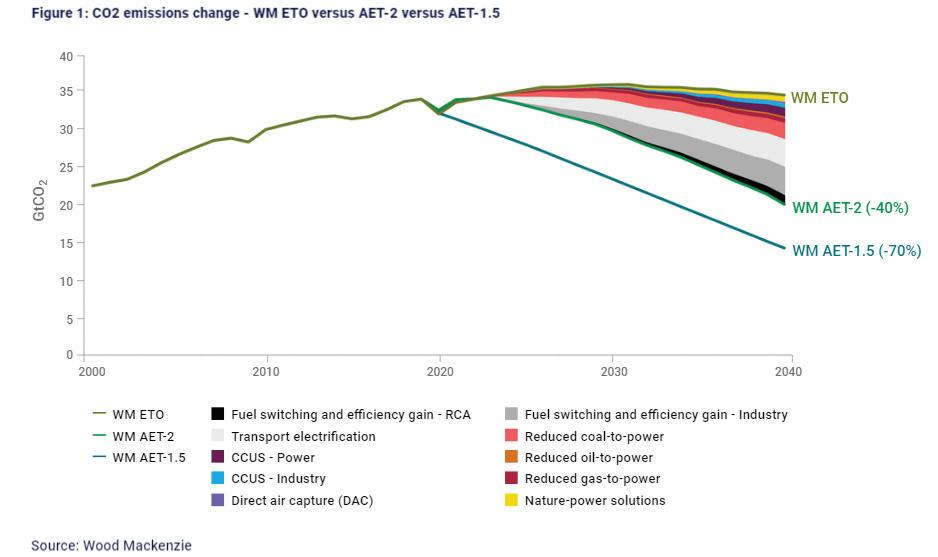 Page 57 of Chave de remoção de carbono para cumprir a meta do Acordo de Paris