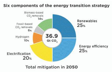 Page 58 of Maioria das energias renováveis custa menos que combustível fóssil mais barato