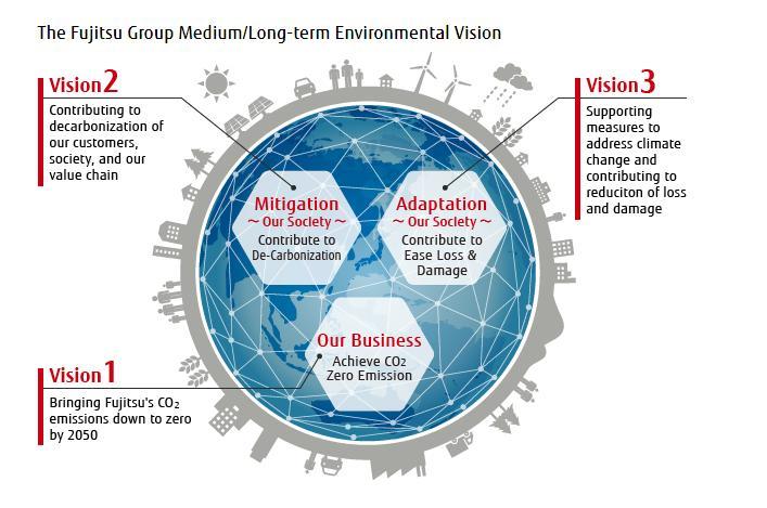 Page 60 of Fujitsu obtém classificação máxima em Mudança Climática e Segurança Hídrica da CDP