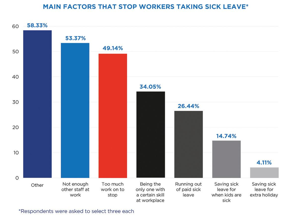 Page 8 of Sick leave entitlements