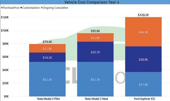Page 14 of Model 3 Brought Big Savings