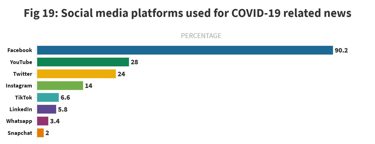 Page 25 of Use of social media for COVID-19 and vaccine-related news