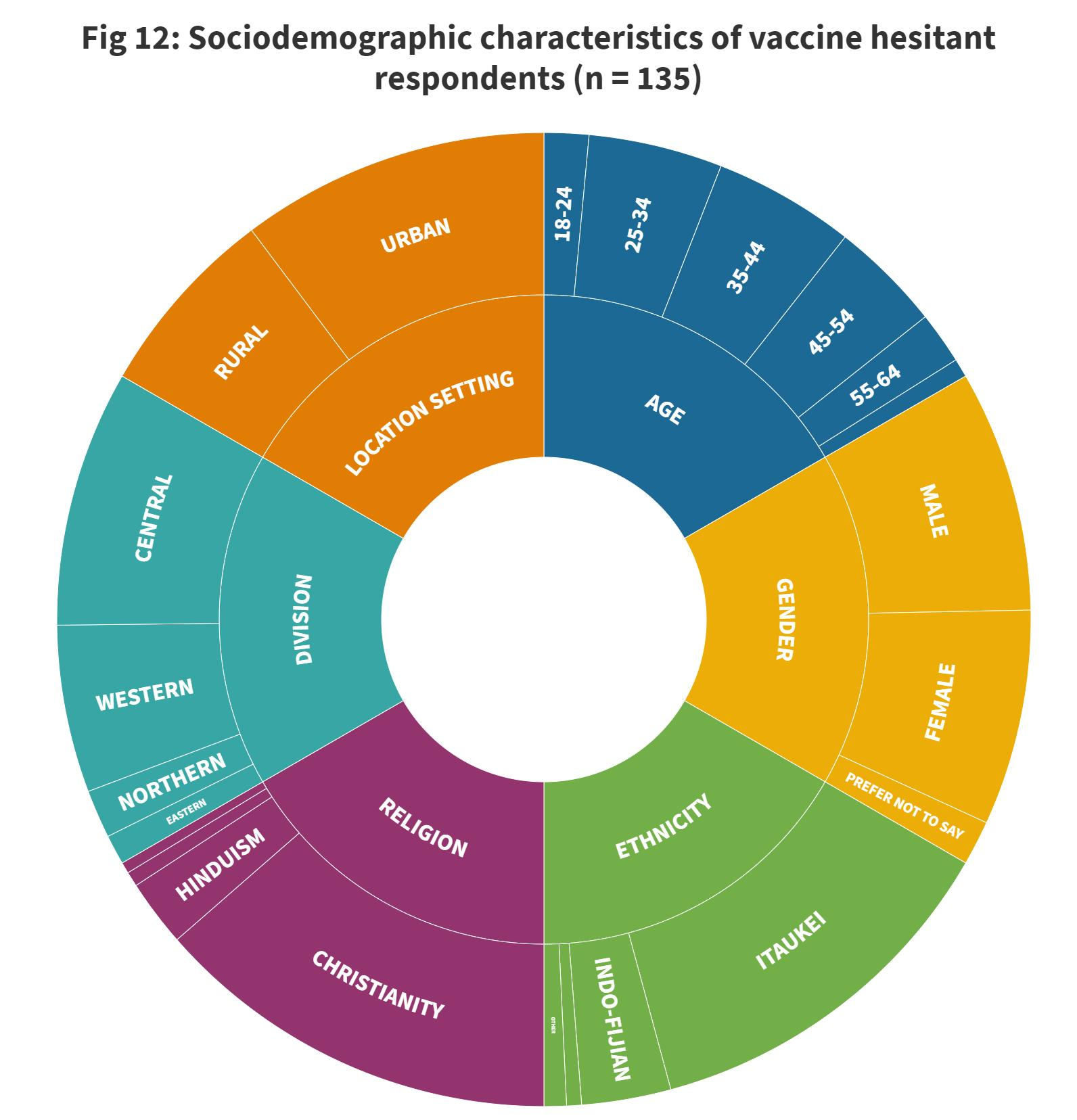 Page 18 of Subgroups who are vaccine-hesitant