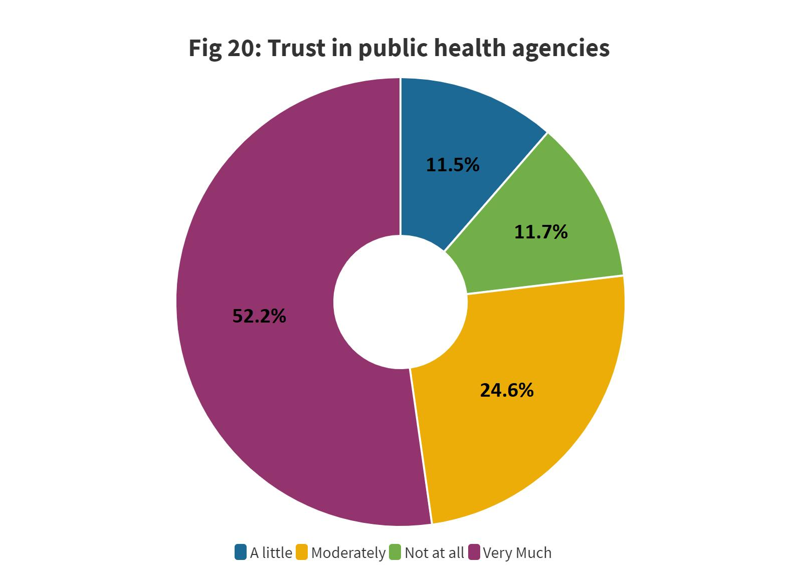 Page 26 of 4.3 Trusted information sources on COVID-19 vaccine