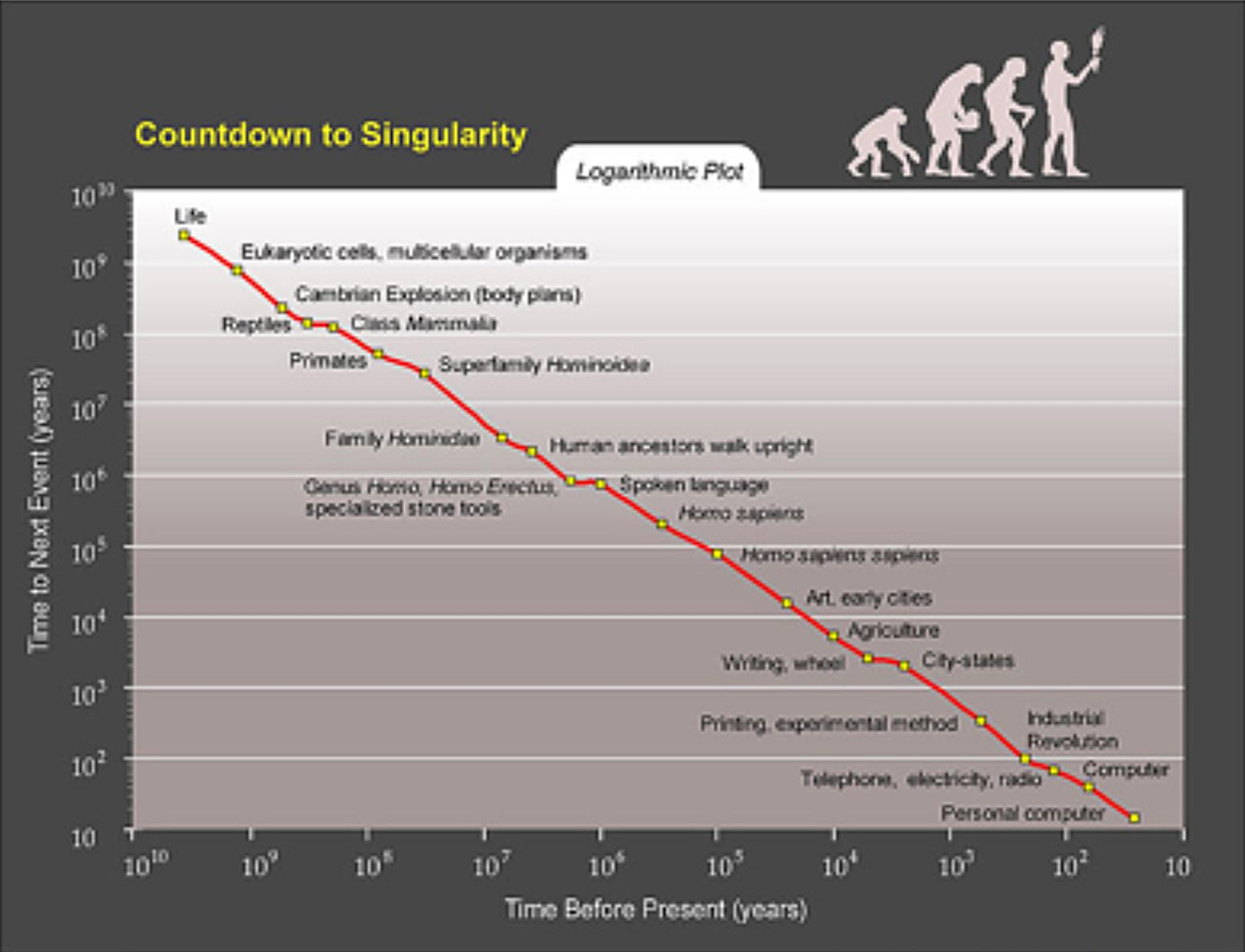"""Page 18 of """"DO WE MAKE TECHNOLOGY OR DOES TECHNOLOGY MAKE US? EXPLORING TECHNOLOGICAL DETERMINISM THROUGH RAY KURZWEIL"""""""