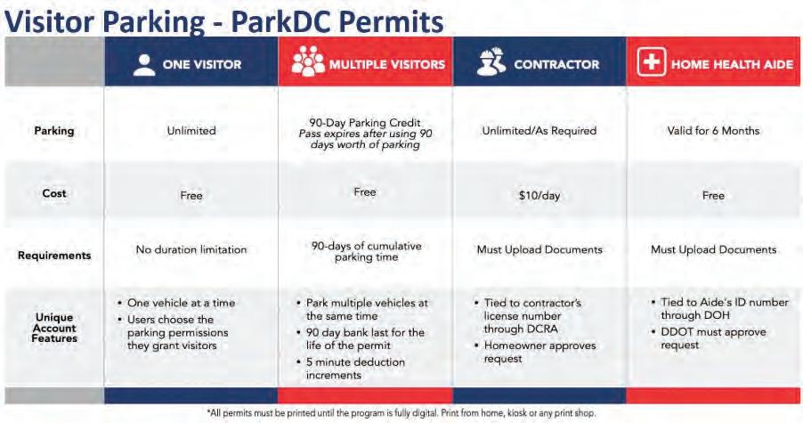 Page 58 of Residents Say New Park DC System Opaque New Permitting System Raises Issues of