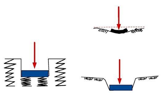 Page 28 of Artículo técnico Discusión actualizada sobre el módulo de reacción aplicable a pavimentos