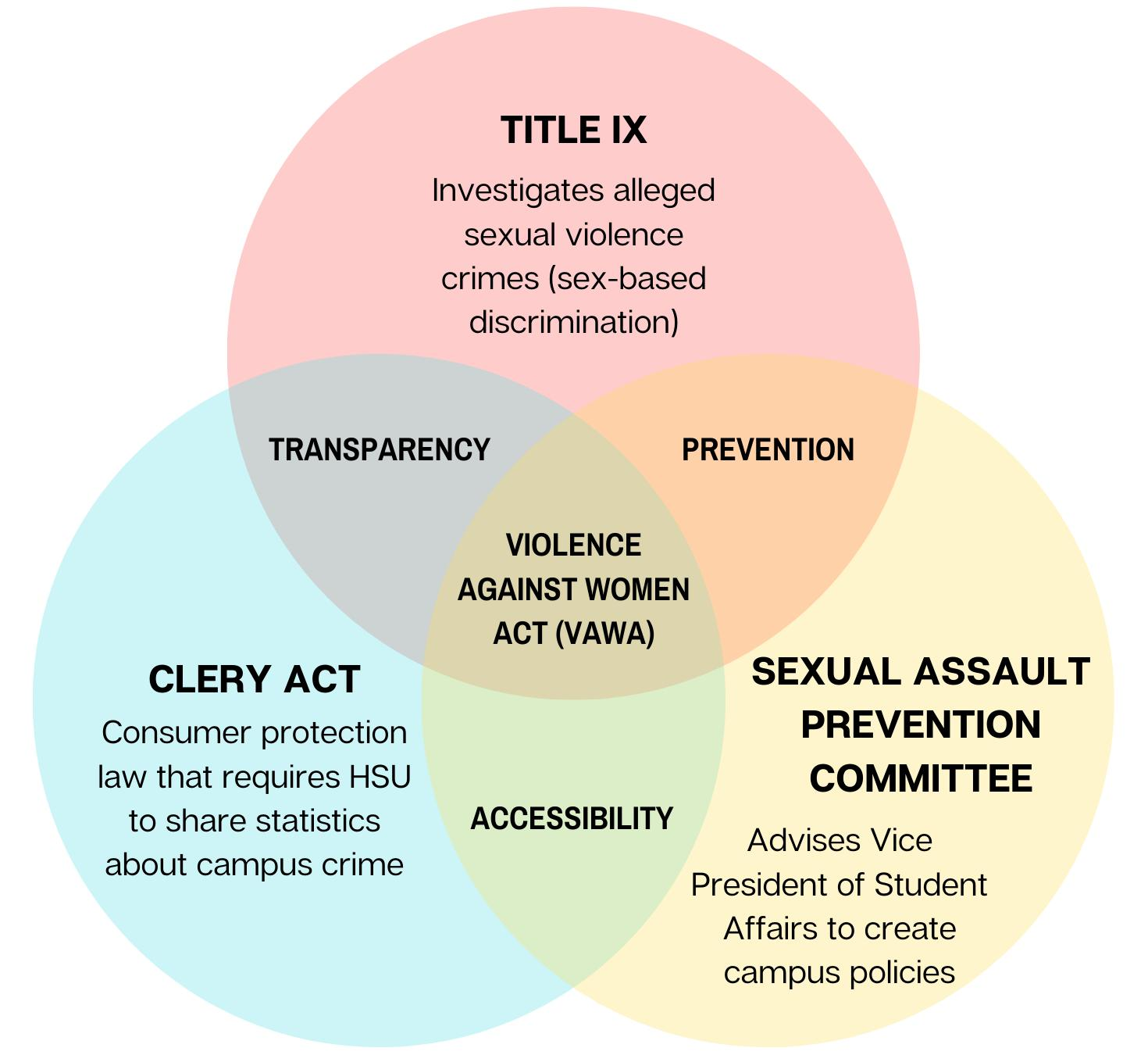 Page 4 of HSU resources for sexual as sault survivors